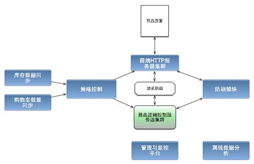 图3 第二版系统详细结构图